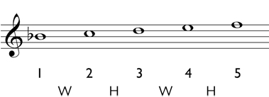 Diminished triad step three: write the diatonic scale