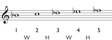 Diminished triad step 4: write the correct accidentals