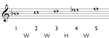 Major triad: write in the accidentals