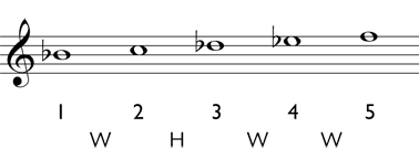 Minor scale step 4: write the accidentals