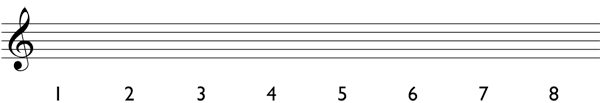 How to determine the notes of a harmonic scale Step 1: write the scale degrees