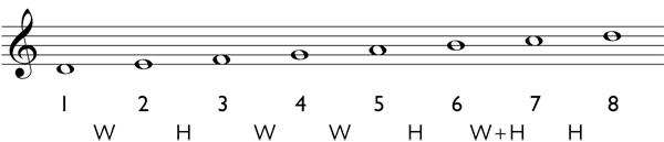 How to determine the notes of a harmonic scale Step 3: write in the diatonic scale