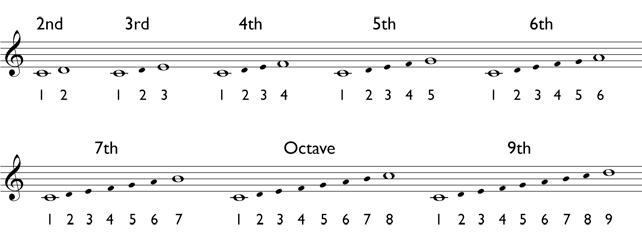How to determine numeric intervals