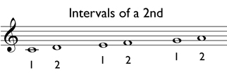 Melodic intervals of a 2nd