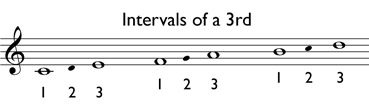 Melodic interval of a 3rd