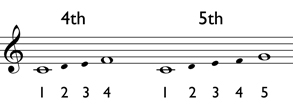 Melodic intervals of a 4th and 5th