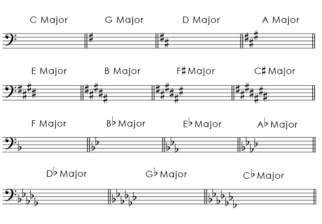 Major key signatures in bass clef