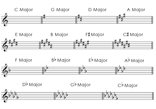 Major key signatures in treble clef