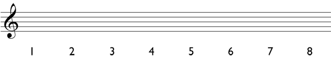 Major scale: Write all of the scale degrees under the staff