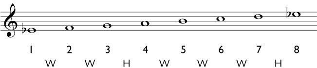 Major scale: Write the pitches for the diatonic scale