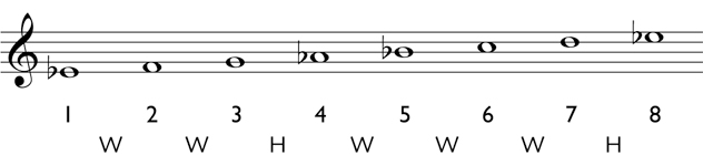 Major scale: Write in the appropriate accidentals
