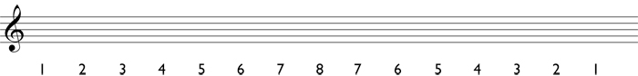 Step 1 for writing a melodic minor scale: write in the scale degrees