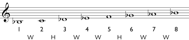 Natural minor scale step 4: write in the accidentals