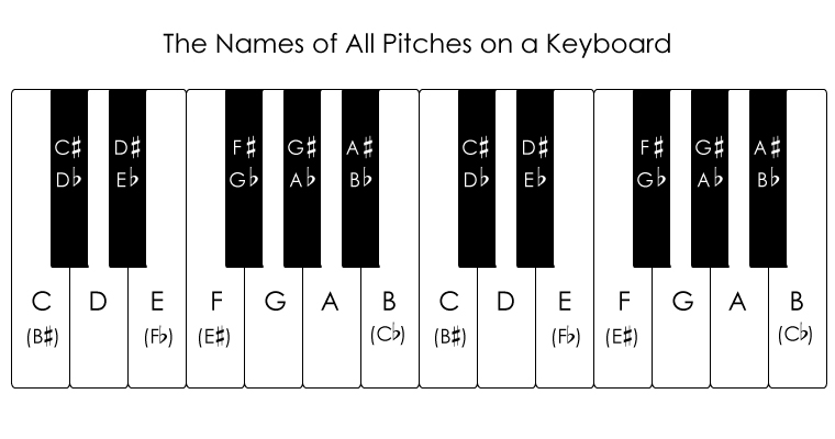 Piano keyboard with the names of all notes